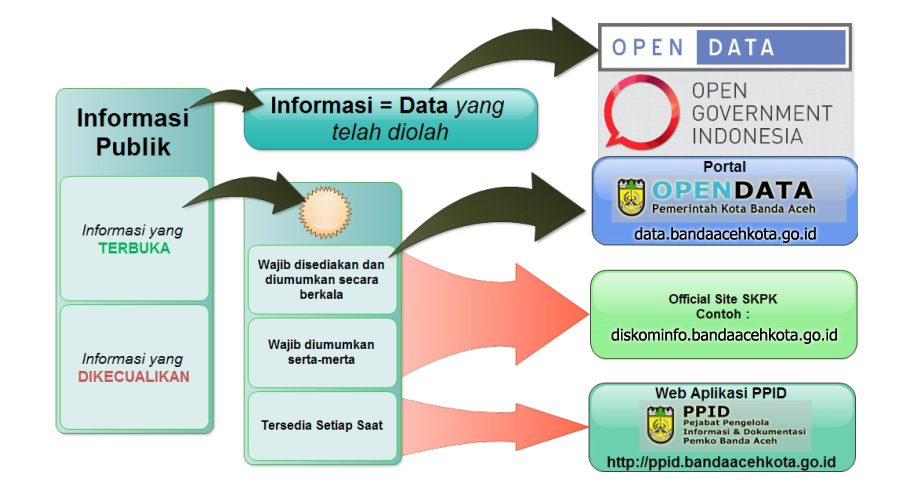 korelasi-open-data-dan-ppid.png