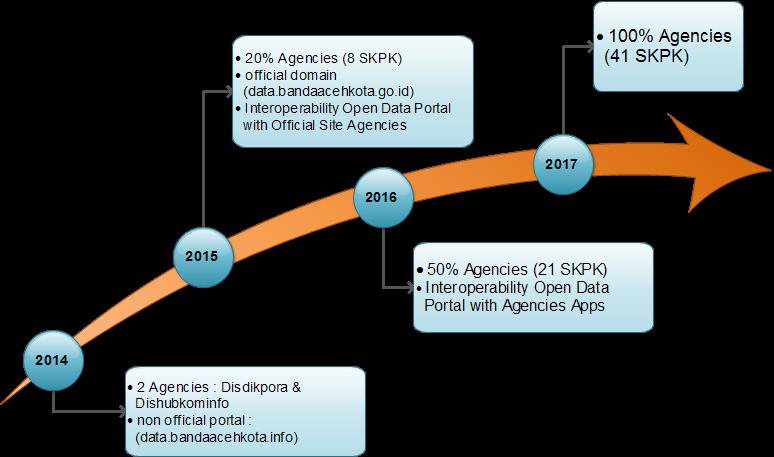 roadmap-opendata-banda-aceh-2014-2017b.png